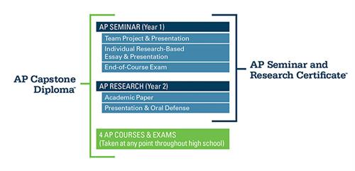 Infographi of AP Seminar and Research Certificate